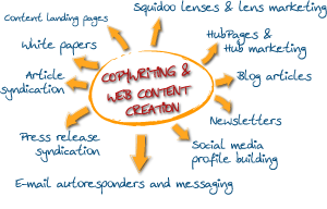 Copywriting services for creating or syndicating content